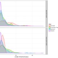 Comparison of densities