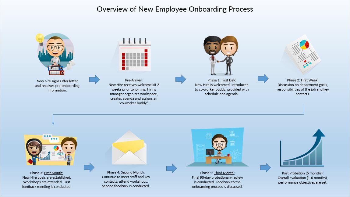 glenda a mendoza freelancer new employee onboarding process rh talent hubstaff com New Employee Training New Employee Experience